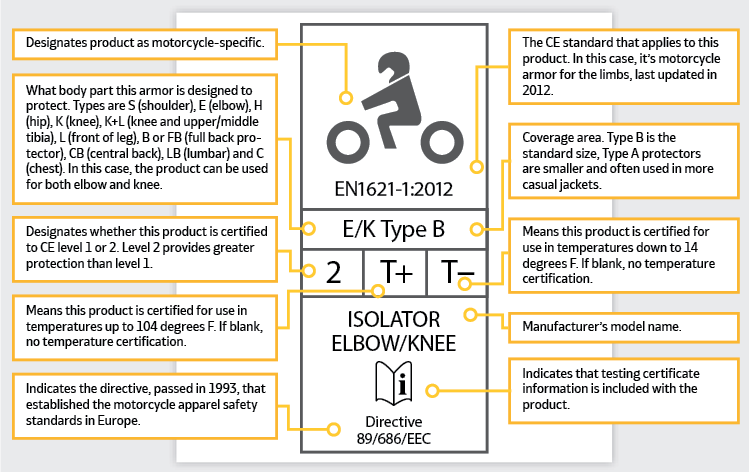 how to read a CE label