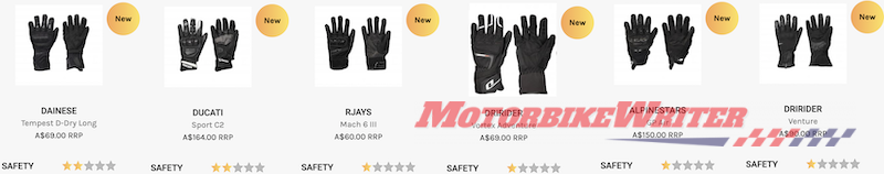 Gloves fail MotoCAP safety ratings
