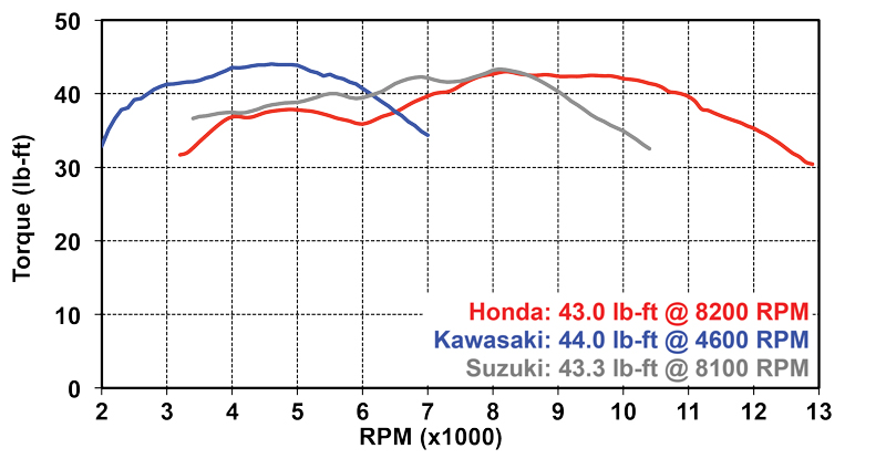 Jett Tuning Dyno results for the 2019 Honda CB650R, Kawasaki W800 Cafe and Suzuki SV650X