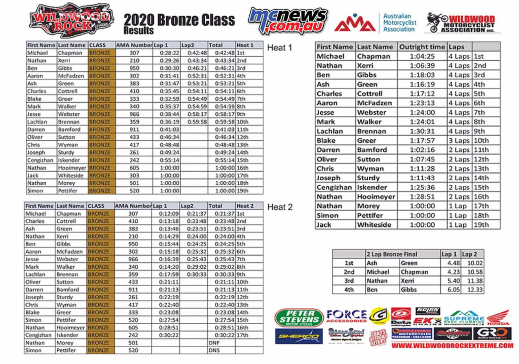 2020 Wildwood Rock Extreme Bronze Class Results