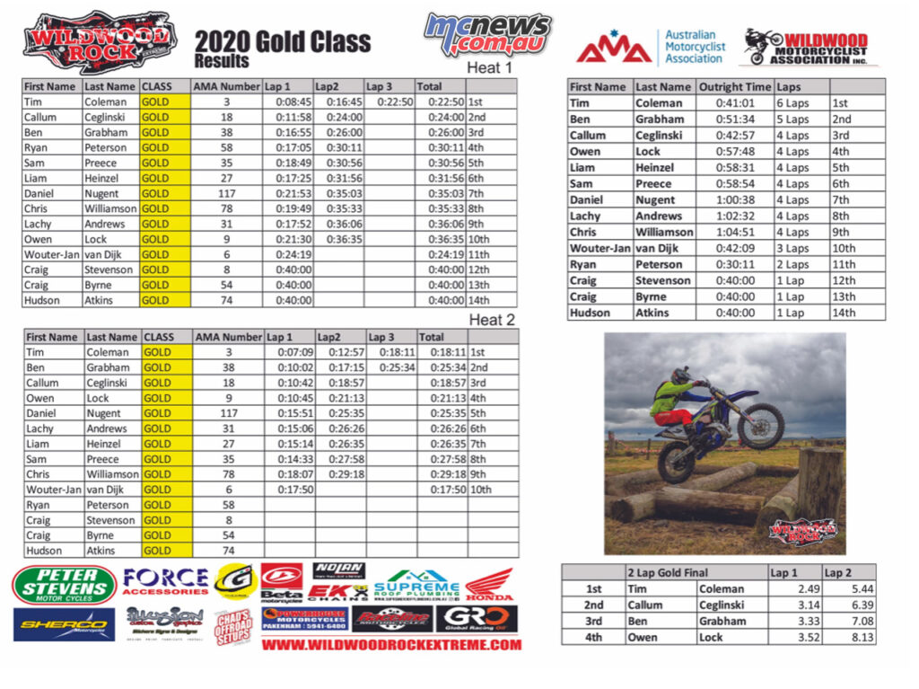 2020 Wildwood Rock Extreme Gold Class Results
