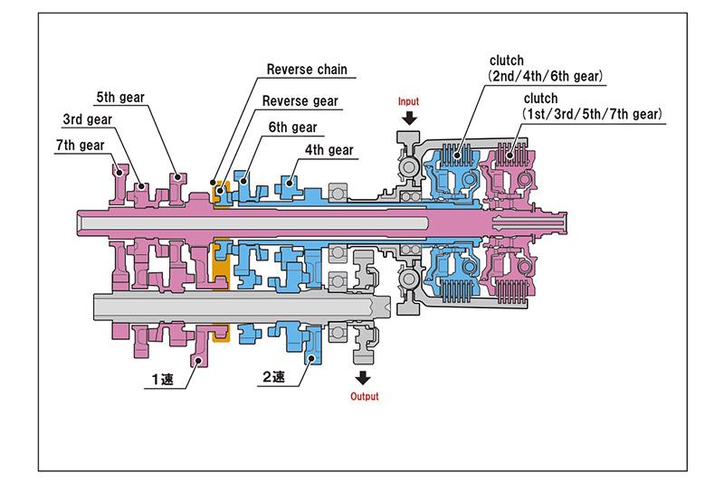 Honda DCT Dual Clutch Transmission illustration