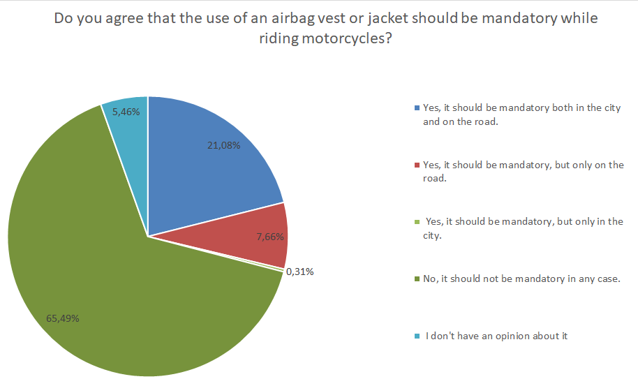 a full disclose on whether motorists want mandatory airbag systems